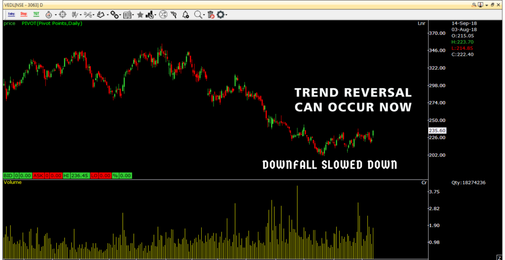 Trend reversal after institutional buying