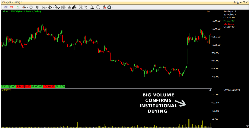 big volumes confirms institutional buying