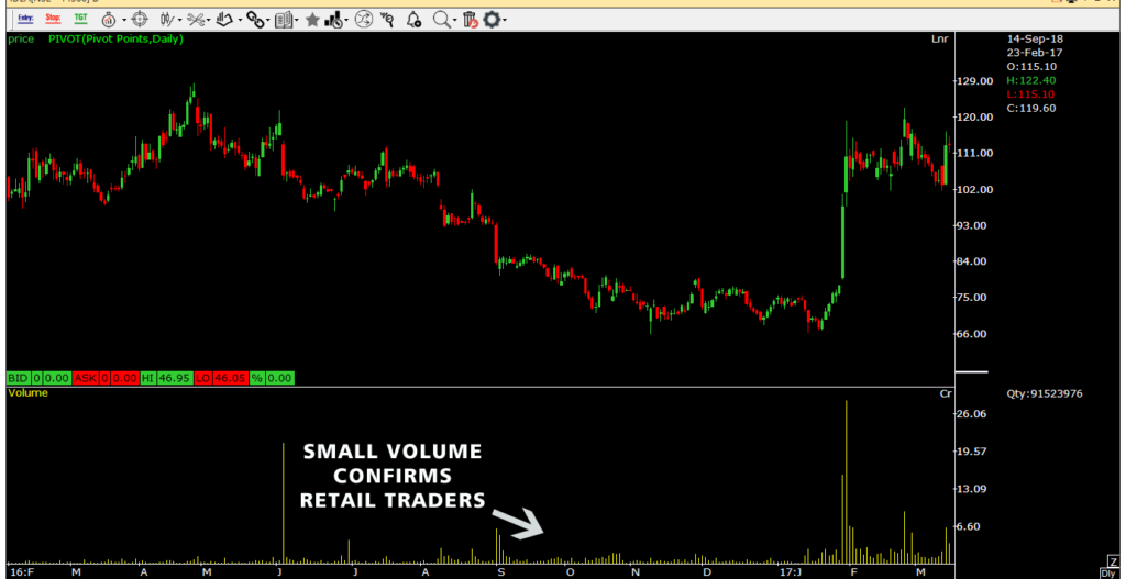 small volume confirms retail traders