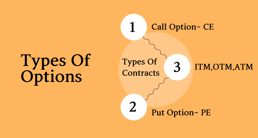 Options Trading-Types Of Options