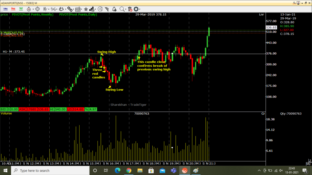 A considerable pullback or retracement swing example to be used in support & resistance swing trading strategies