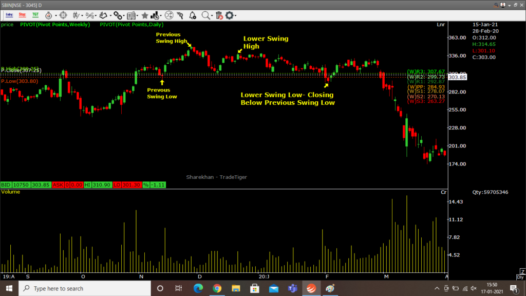 Downtrend example on candlestick charts