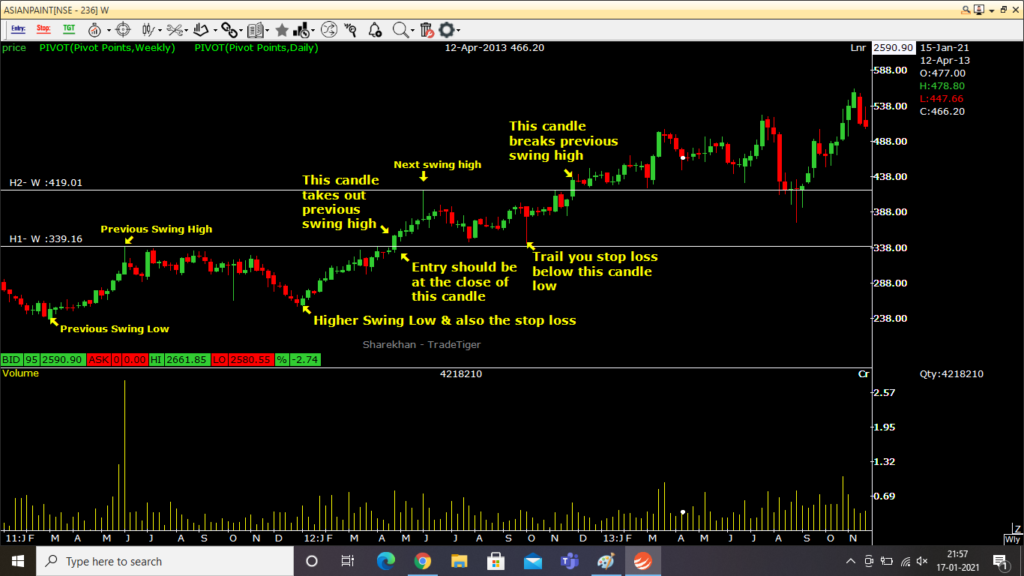 Example of entry, exit & stop loss & trailing stop loss using swing high & swing low trend trading strategy