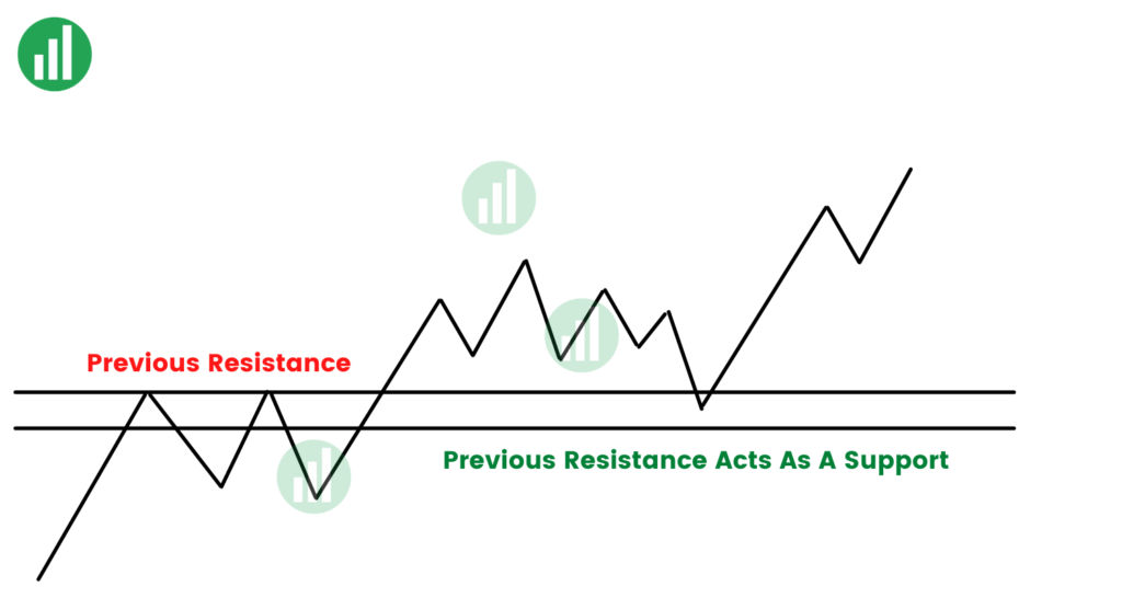 Previous Resistance levels  Acts As A new Support level