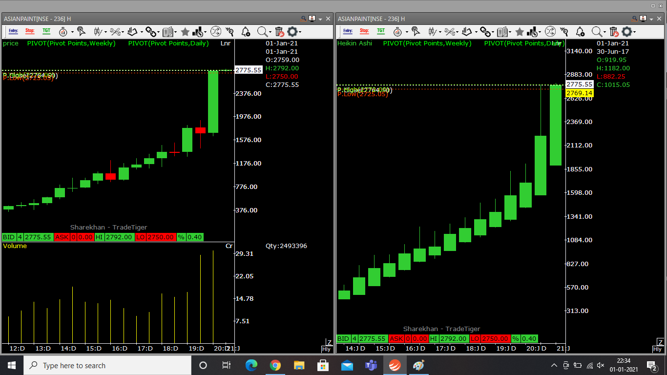 This image shows price chart displaying difference between an ordinary candlestick chart & Heiken ashi chart