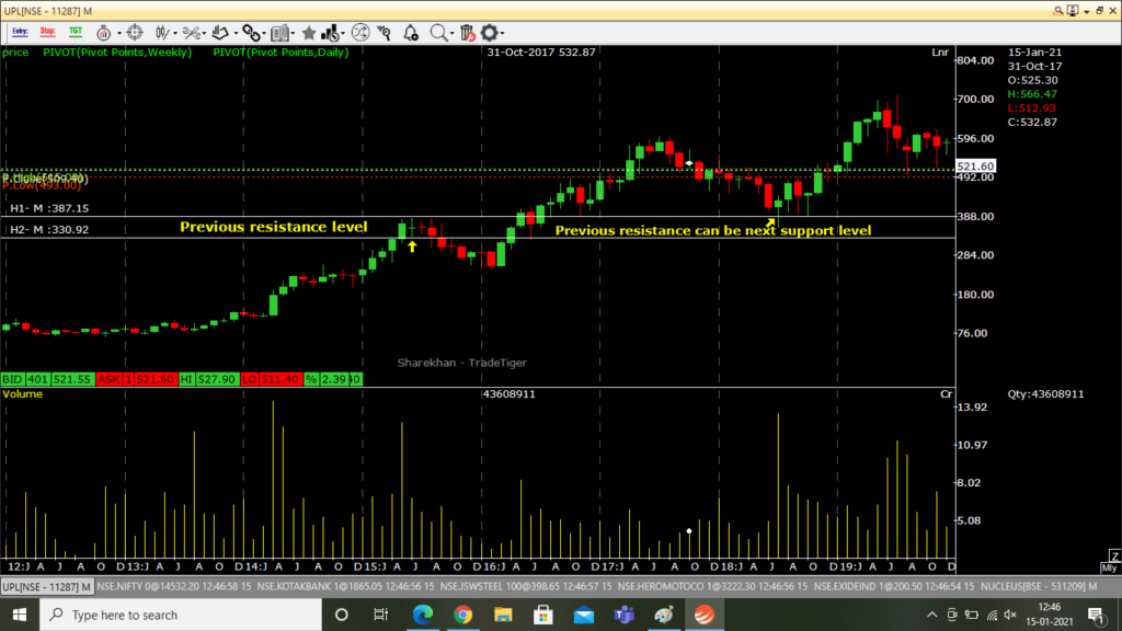 Real time example of previous resistance levels  becoming the new support level.png