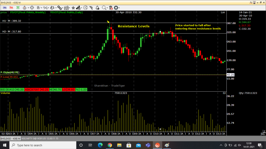 Step 2 in Marking resistance levels- Mark the entire candle region as the resistance level