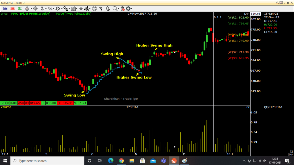 Uptrend example on candlestick price charts
