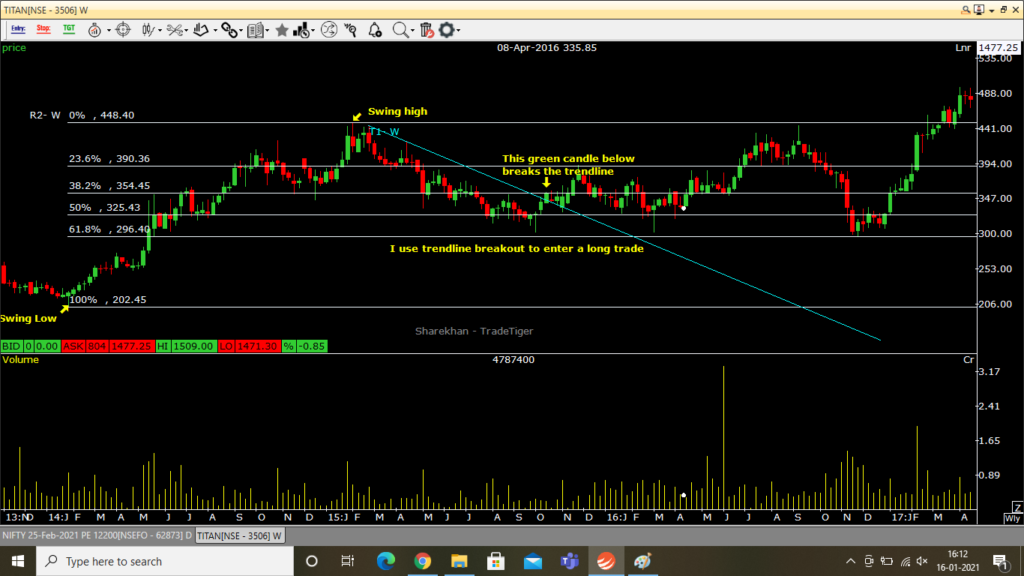 Using trendline to enter a long trade with Fibonacci retracement levels.png