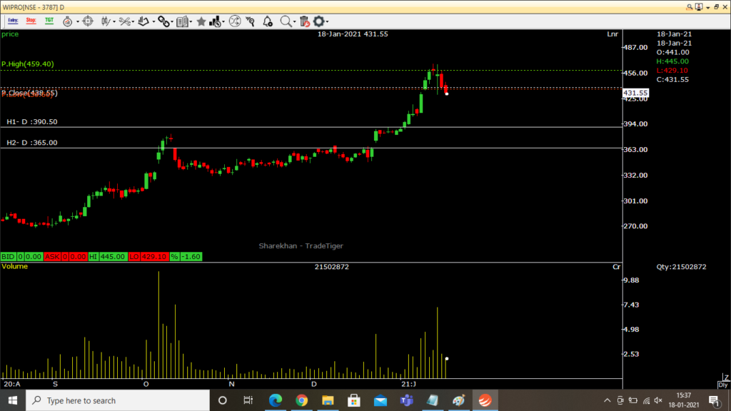 Wipro second support levels on daily charts