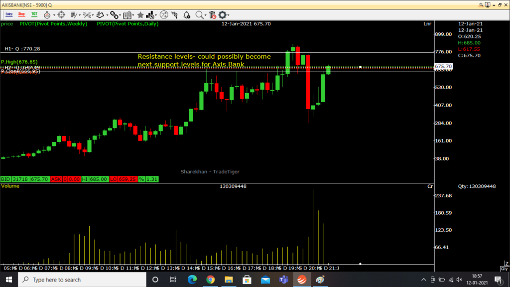 axis bank share price resistance levels as per quarterly charts.png