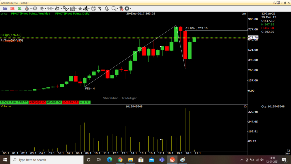 axis bank share price target as per half yearly chart analysis.png