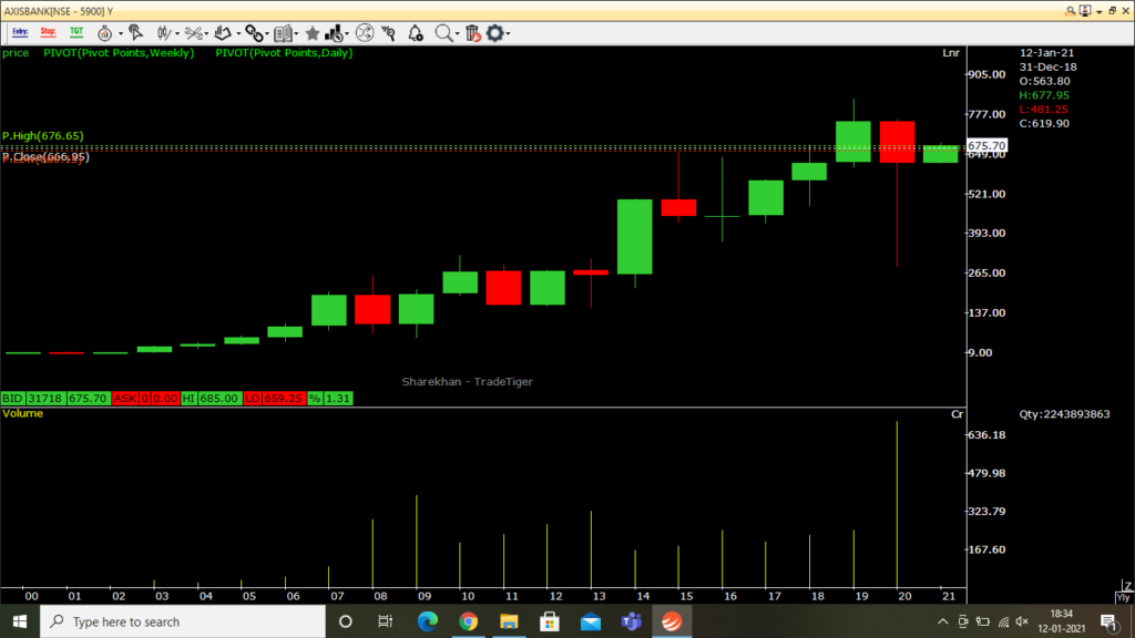 axis bank yearly chart analysis