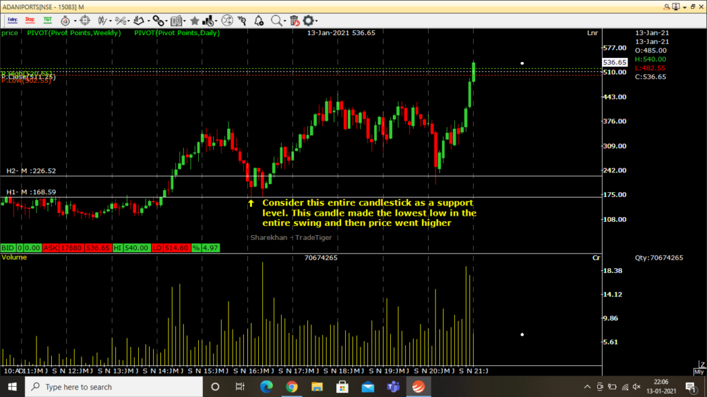 Candlestick charts showing a support level in monthly chart timeframe in ADANIPORTS NSE stock